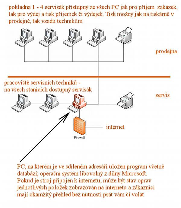 Servisný softvér Servisák