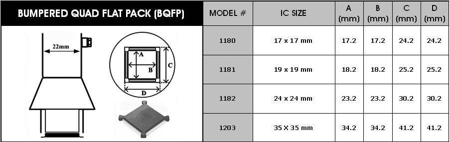Horúcovzdušné dýzy pre BQFP obvody Y1181